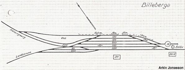 Billeberga spårplan cirka 1920