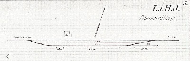Spårplan Asmundtorp 1920